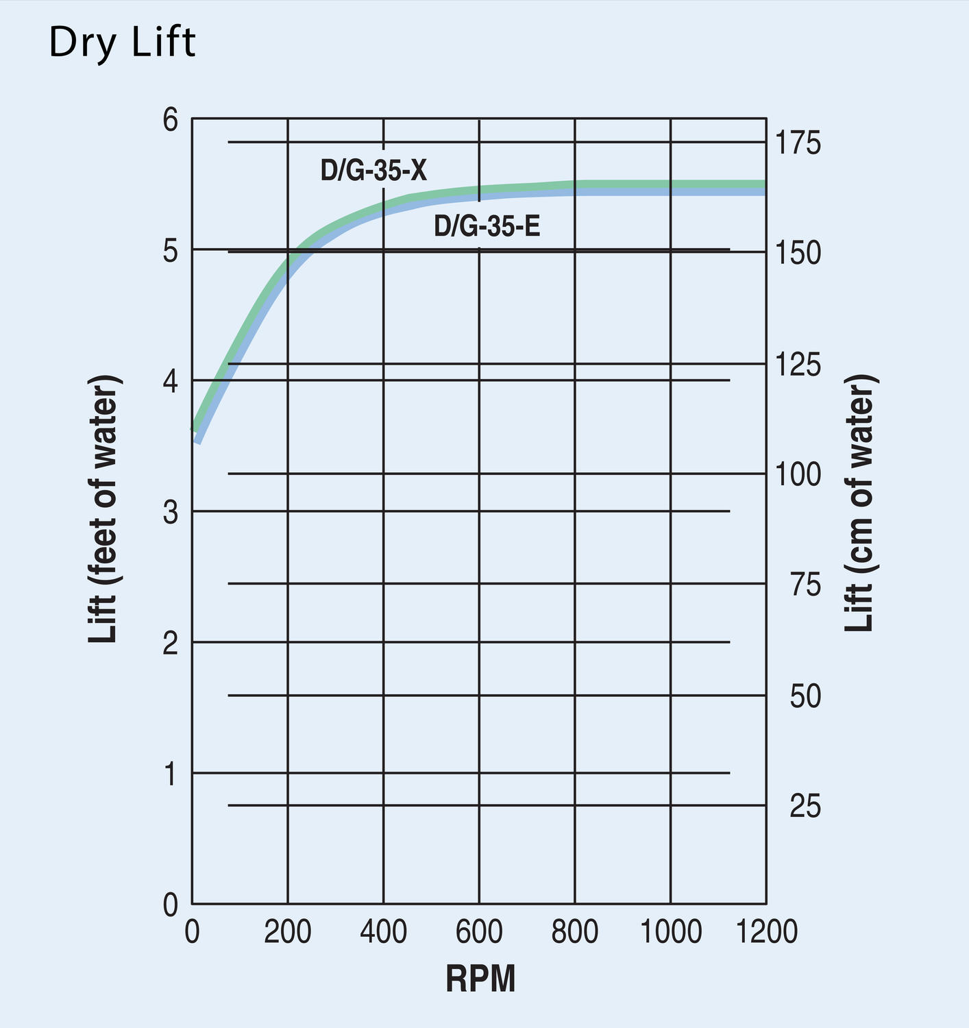 hydracell_G35_drylift_drawing
