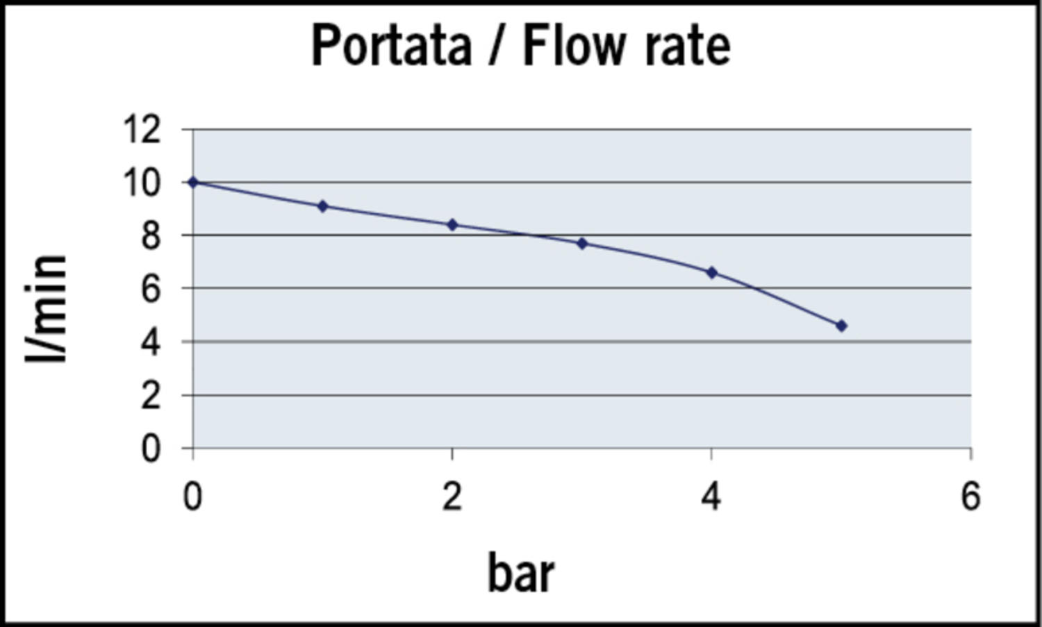 UPX-AC_Flow rate.jpg